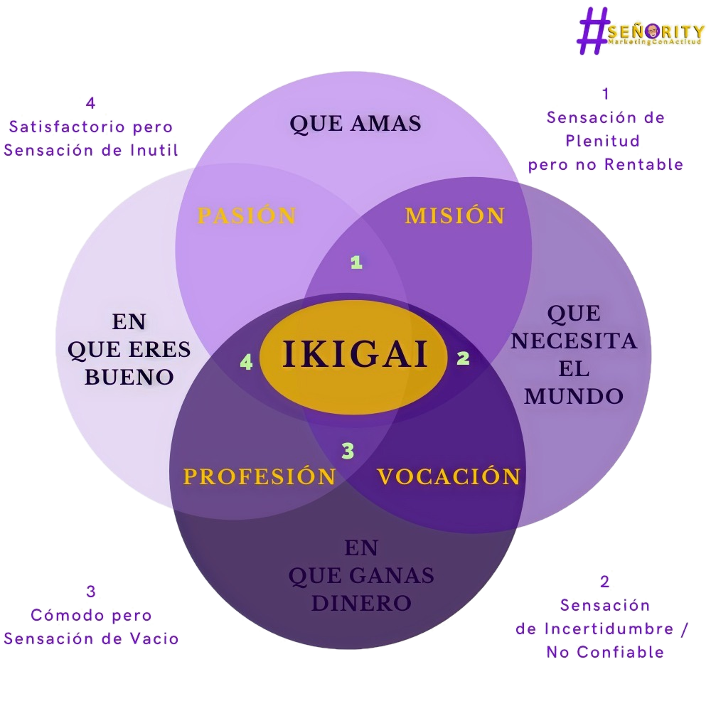 IKIGAI como base de la Estrategia de Marketing Digital