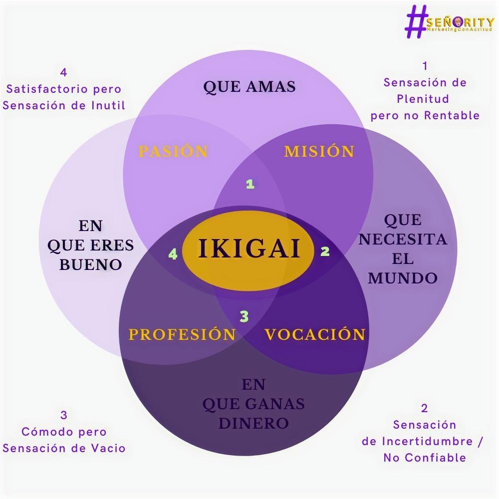La importancia del IKIGAI en los negocios