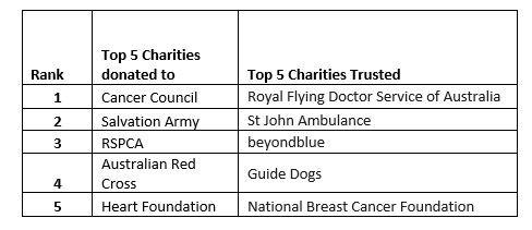 Top 5 Australian Charities