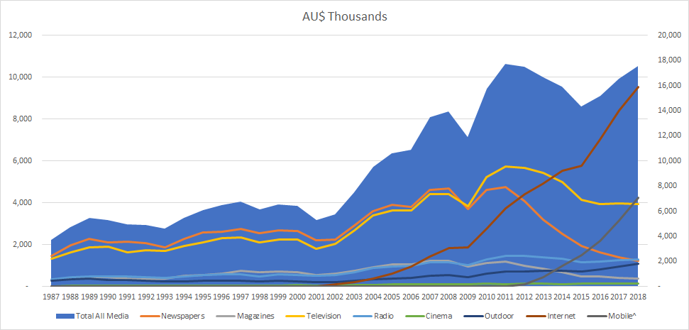 Australian Advertising Expenditure 2009-2018