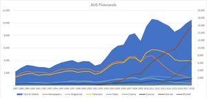 Australian Advertising Expenditure 2009-2018