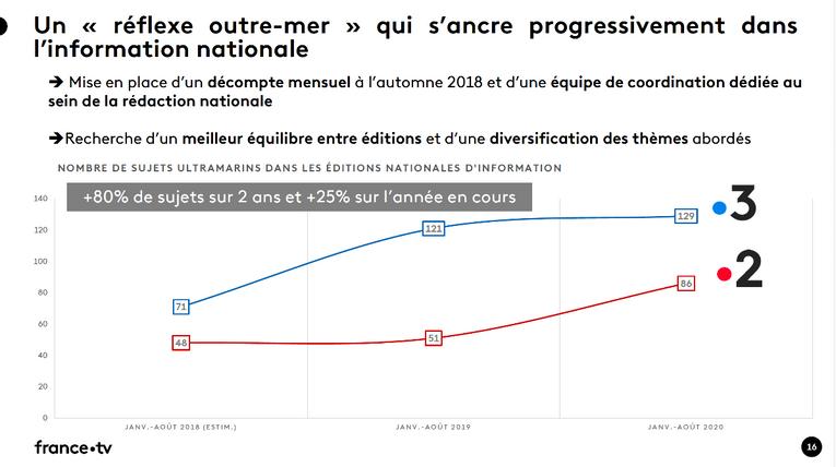 Pacte de visibilité des outre-mer: nos territoires plus présents sur France Télévisions