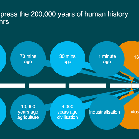 If we compressed 200,000 years of human history into 24 hours
