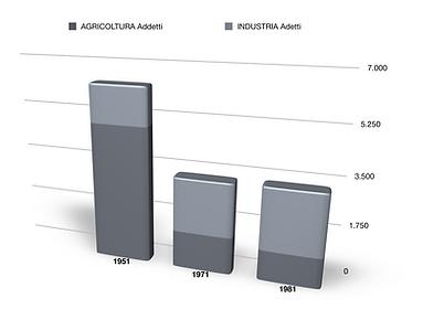 agricoltura ed industria Umbertide 1951-
