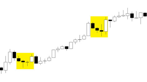 High accuracy candle signal - FOREX strategy