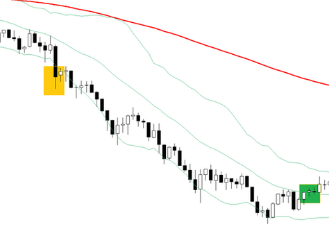 Aggressive 5 min Bollinger bands Scalping FOREX strategy