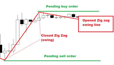 Zig zag breakout - FOREX strategy