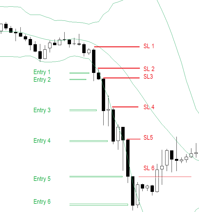 Pyramiding with Bollinger bands -Aggressive FOREX strategy