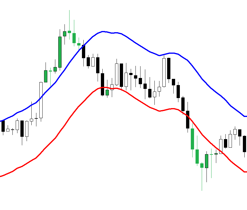 Price Trap FOREX strategy