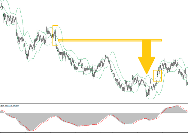 How to read bollinger bands in forex