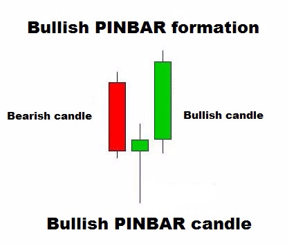 PIN BAR reverse formation forex strategy