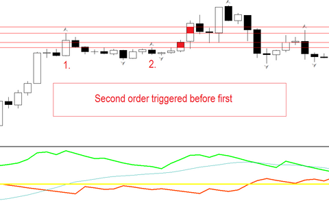 10 pips FOREX scalping strategy