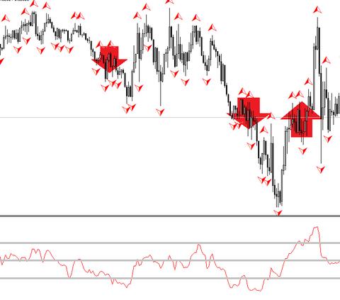 DeMarker momentum scalping FOREX strategy