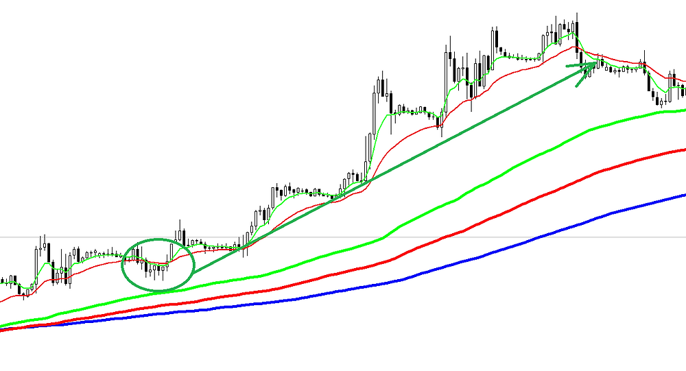 Trend following FOREX strategy