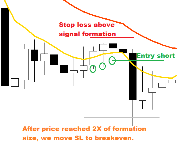 Wall street pit - FOREX strategy