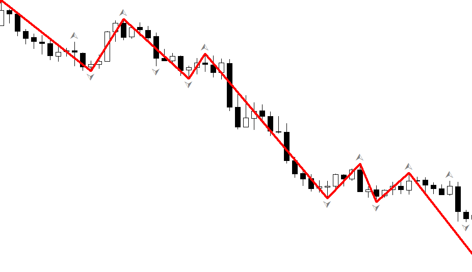 Psychology of trend in FOREX