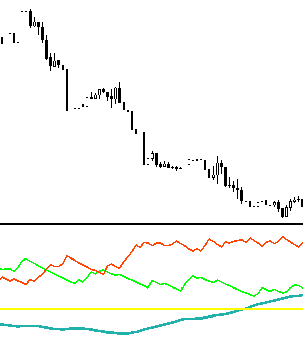 ADX  (Average directional movement index) FOREX indicator