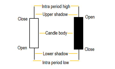 Candlestick formations in forex