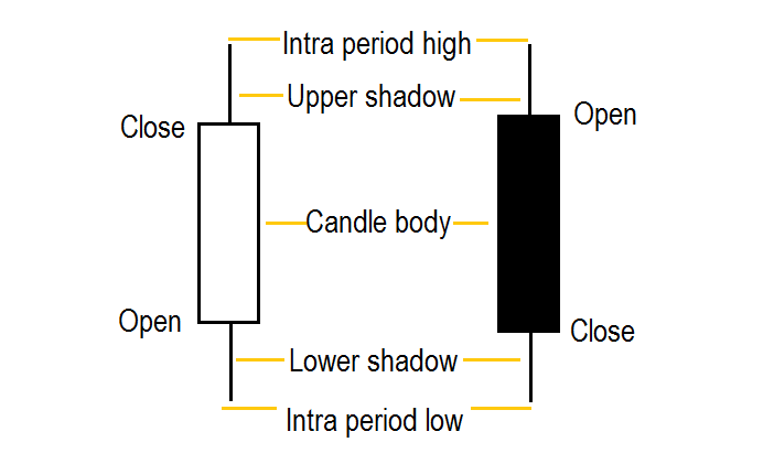 forex candle formations