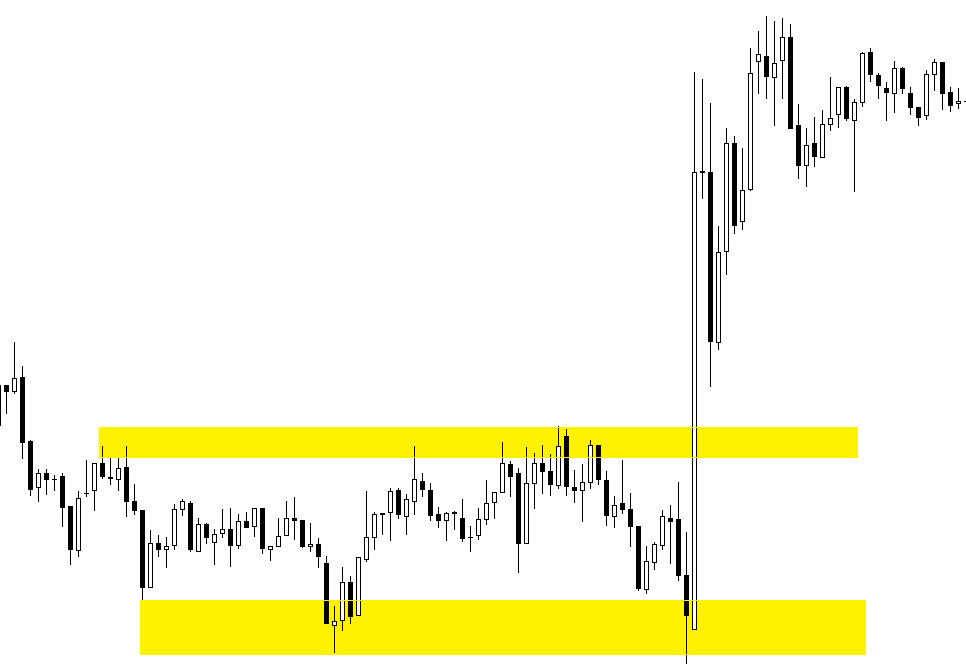 Breakouts in forex
