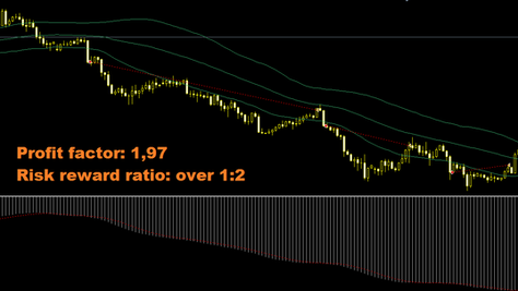 4h breakout forex strategy