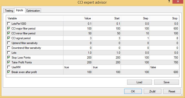 CCI FOREX expert advisor