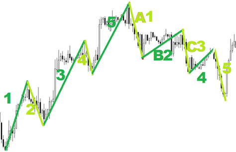 Corrective formations of Elliot waves