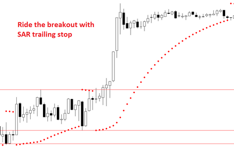 How to close the breakout trade in forex