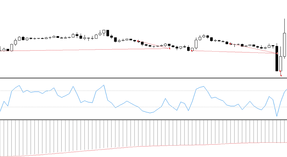 MACD volume combined signal forex strategy