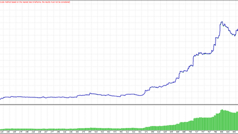 Turning small 1000 USD account into over10 000 USD in FOREX.