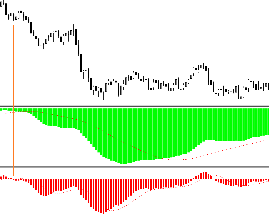 MACD scalping forex strategy