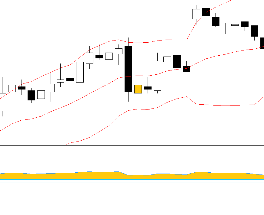 Bollinger bands and RSI  FOREX strategy