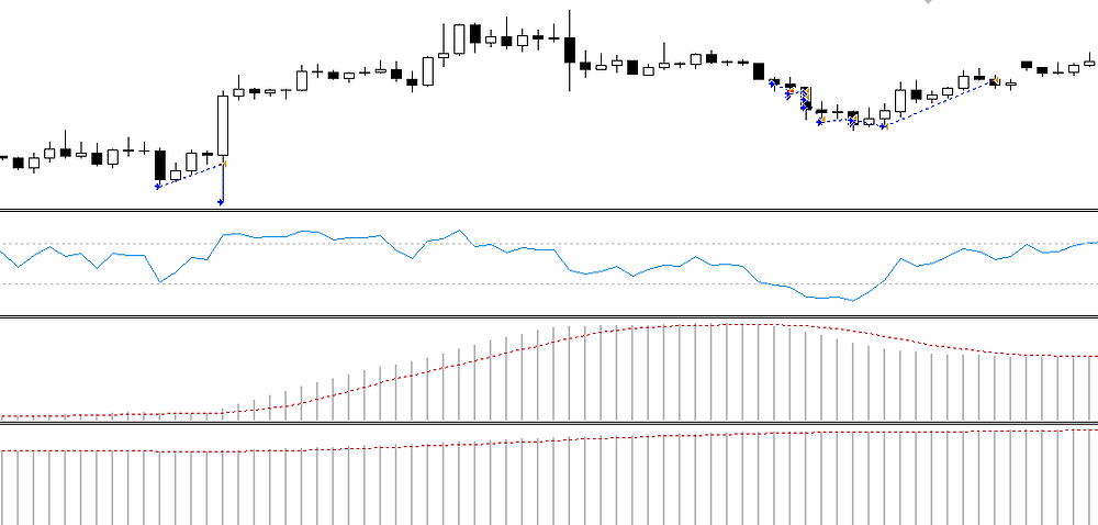 MACD candle tip FOREX strategy