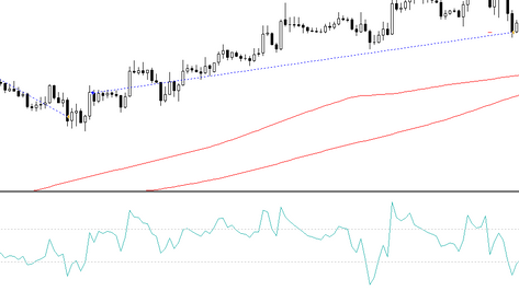 EMA momentum FOREX strategy