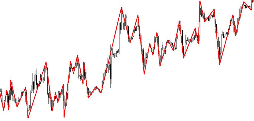 ZigZag forex indicator