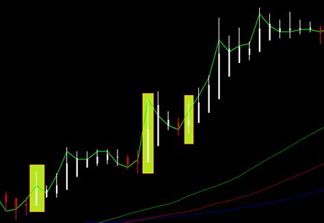 Heikin ashi trend following FOREX strategy