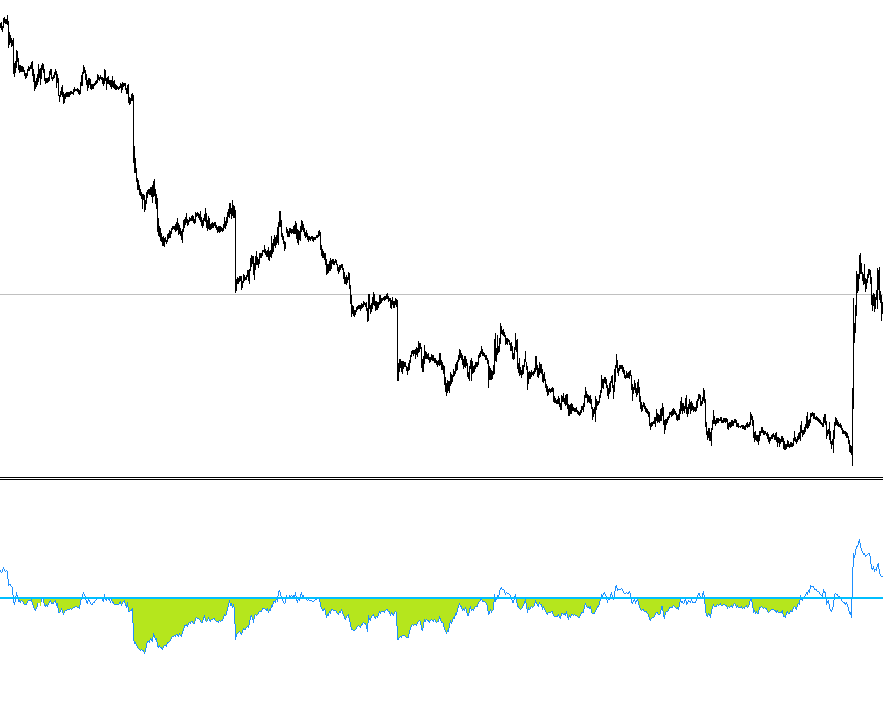 How to use RSI (Relative strength index) indicator in forex