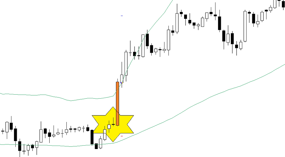 Doji reaction forex strategy