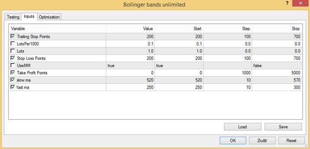 Double bollinger band forex expert advisor