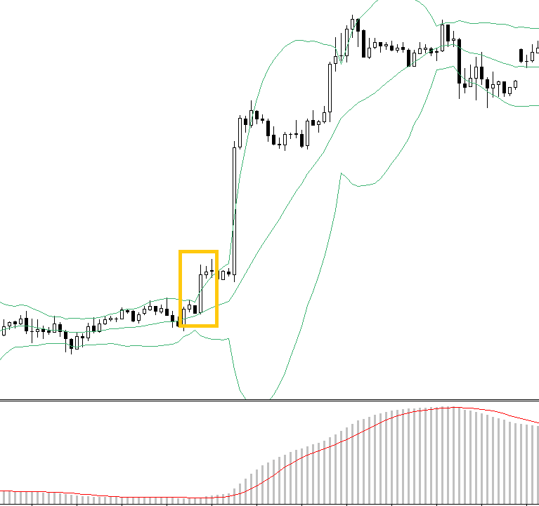 MACD and Bollinger bands swing FOREX strategy