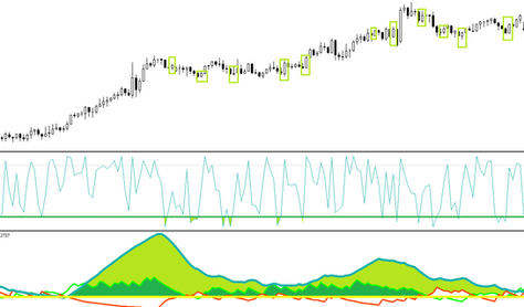 ADX and CCI hybrid forex strategy