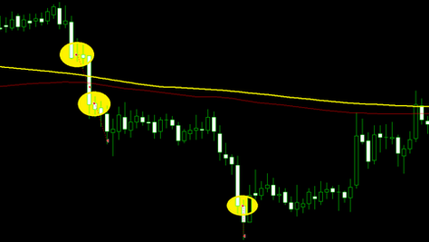 Aggressive trend following forex strategy