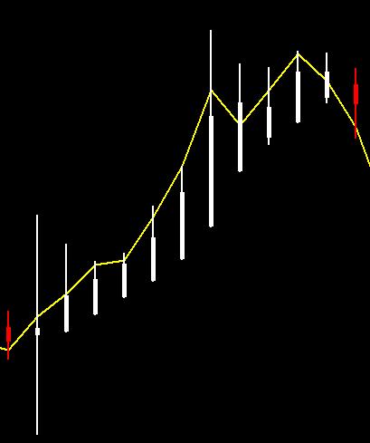 Heiken Ashi FOREX indicator
