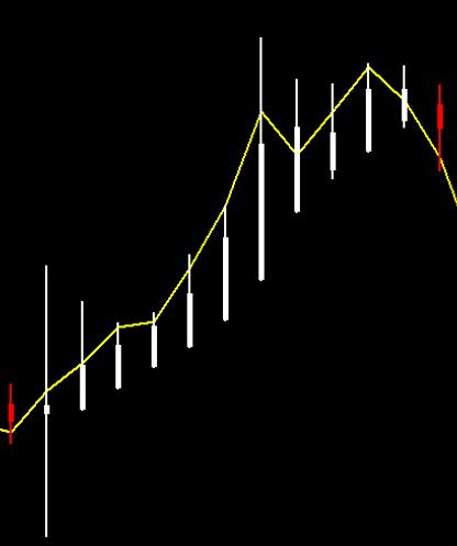 Forex indicators that don'