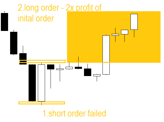 Strong candle breakout FOREX strategy