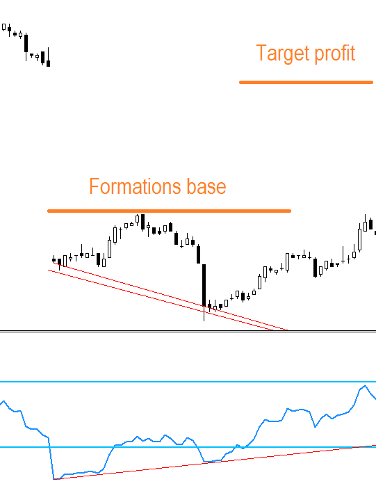 RSI divergence FOREX strategy