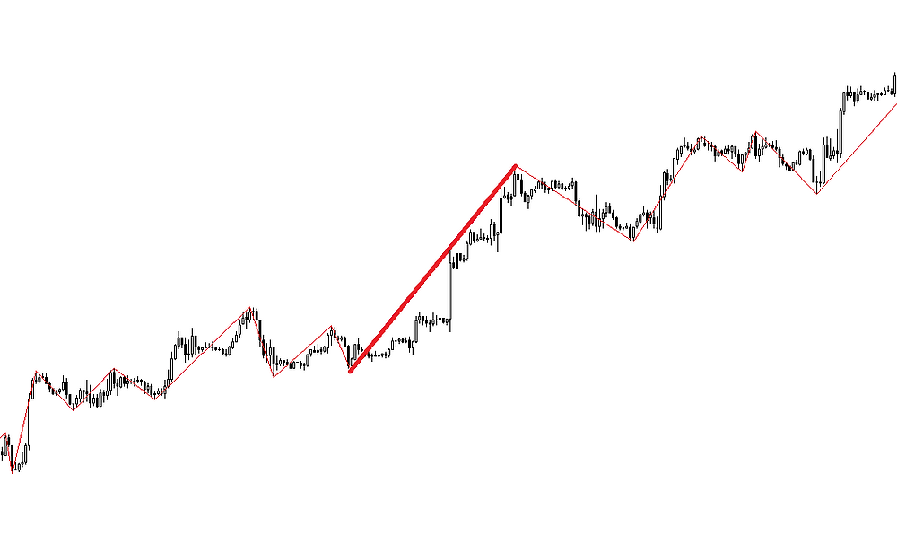 Zigzag swing FOREX strategy