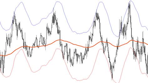 Trendbound envelopes - FOREX scalping strategy