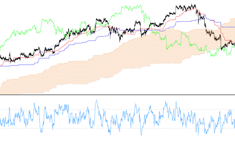 Ichimoku and RSI trading forex strategy