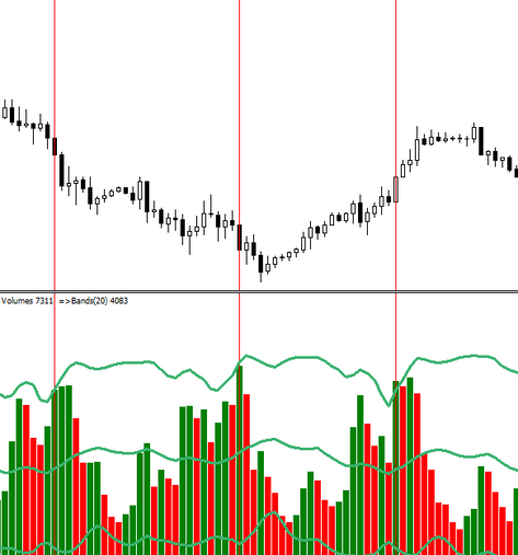 The Best volume FOREX strategy